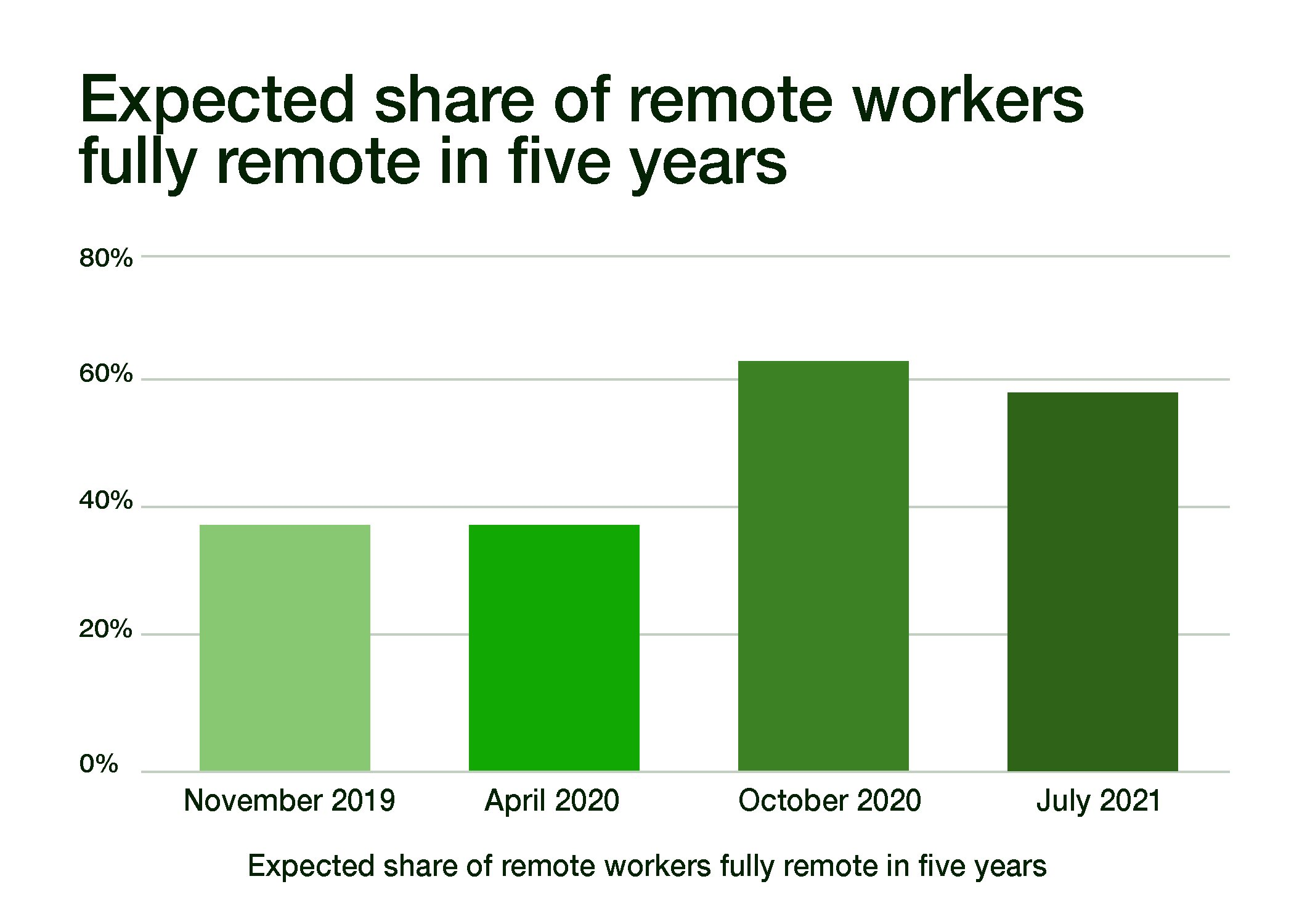 Expected share of remote workers fully remote in five years