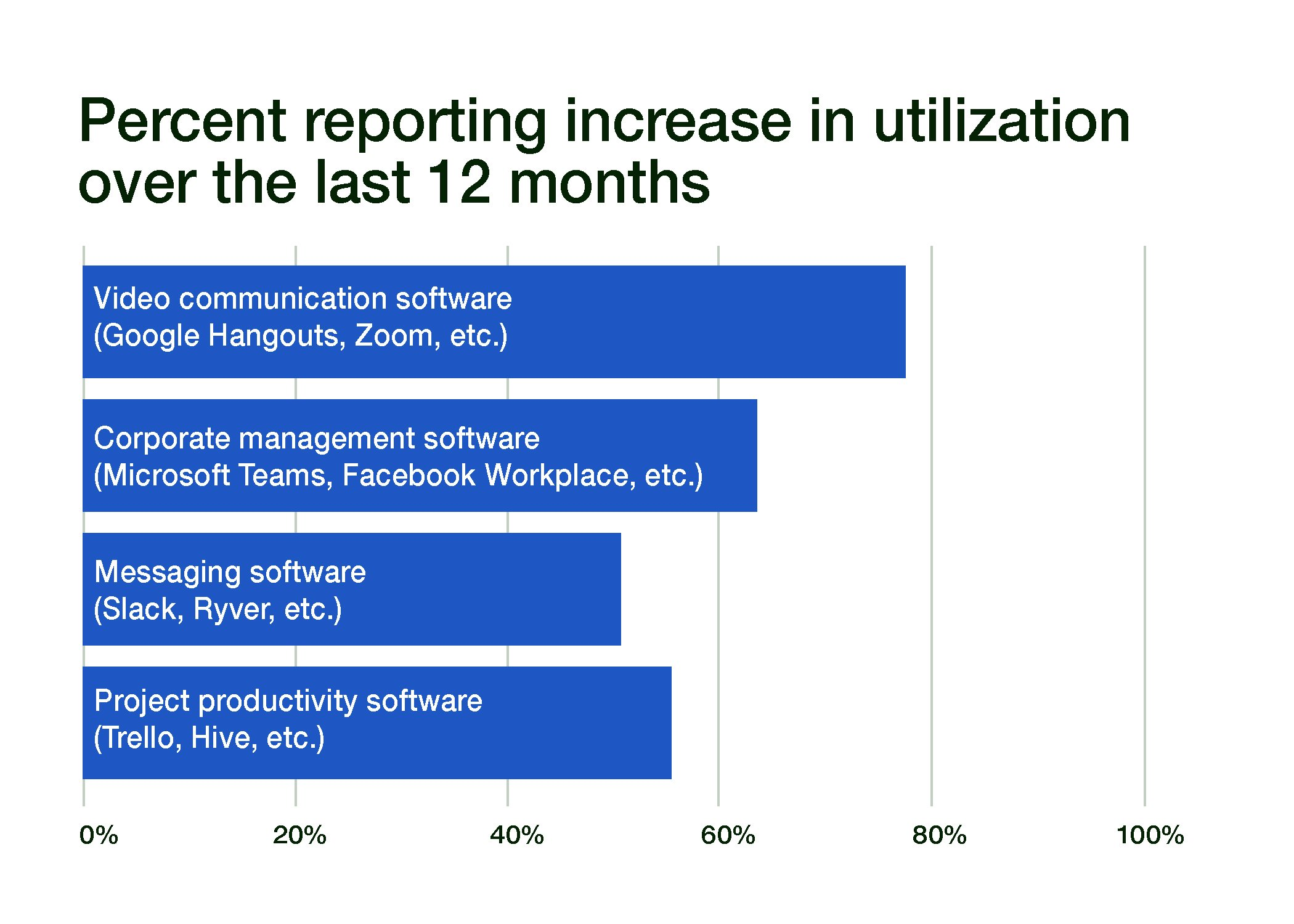 Percent reporting increase in utilization over the last 12 months