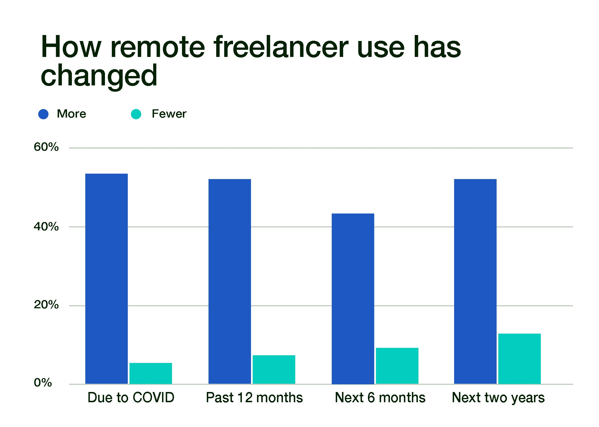 How remote freelancer use has changed