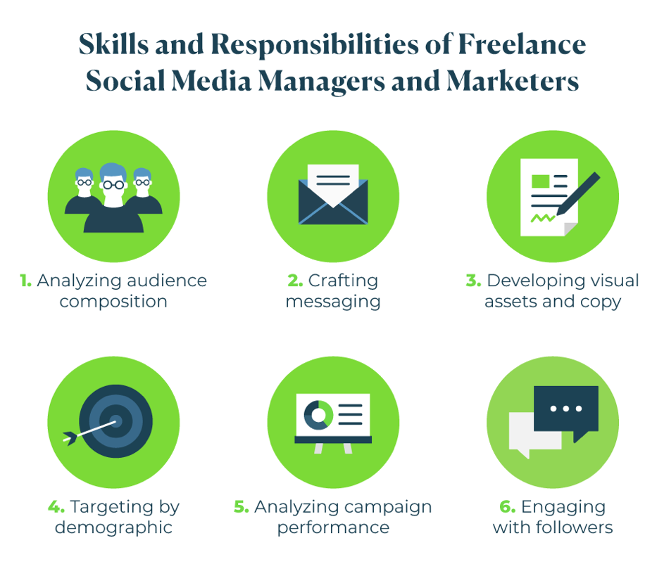 Skills and Responsibilities of Freelance Social Media Managers and Marketers